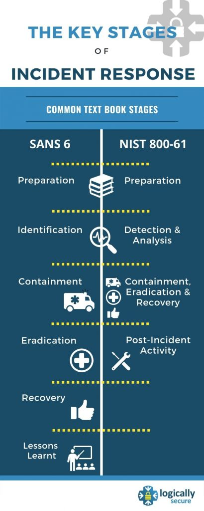 The 6 stages of incident response